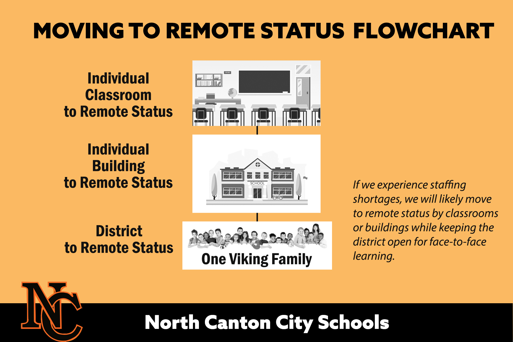 boxes that show how district will move from classrooms to buildings to district if the need arises