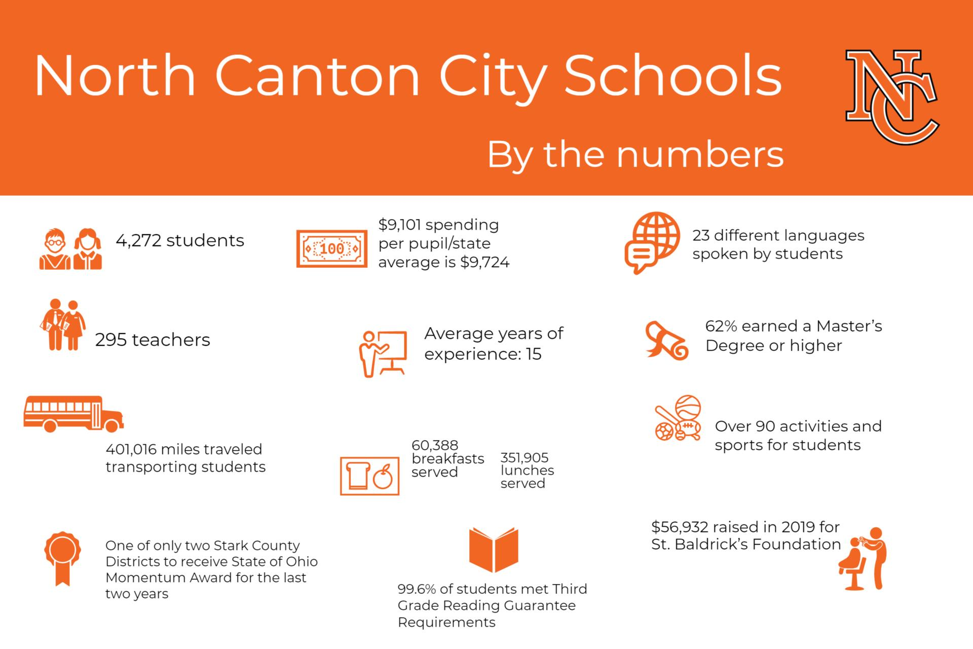 orange block with facts about the school district