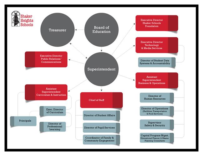Shaker Schools Organizational Chart
