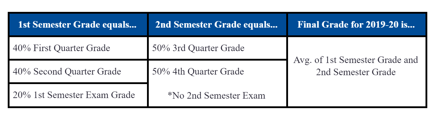 SHS Grading Graph