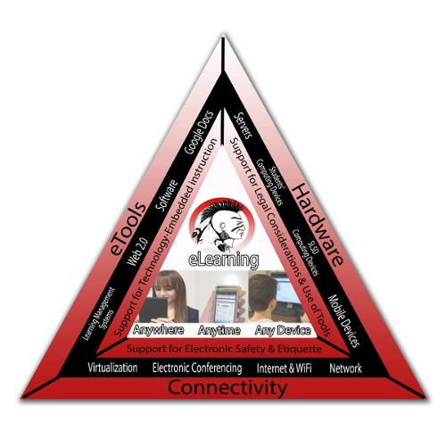 Shawnee Technology Triangle
