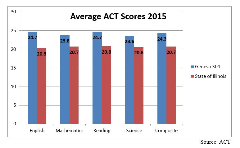 Average ACT Score