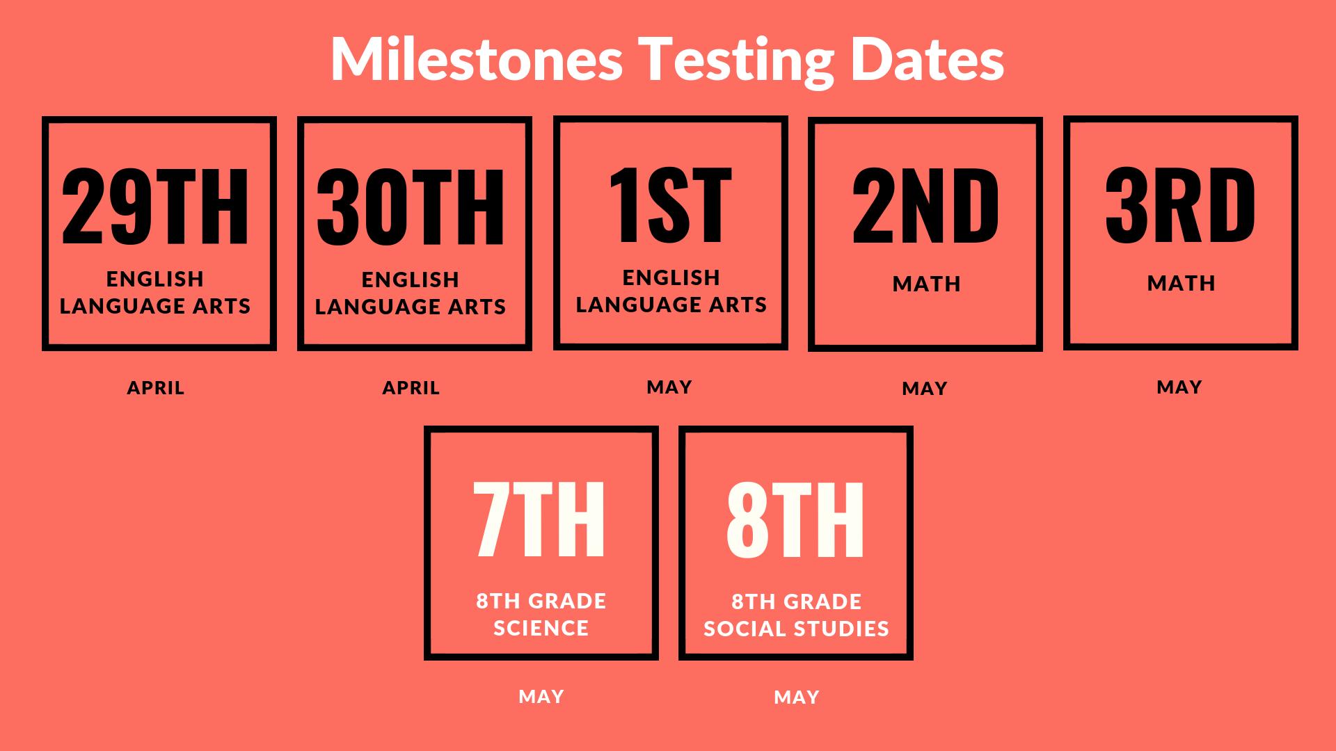Milestones Dates