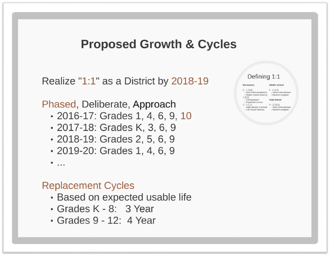 Classroom 1 to 1 Device Growth Cycles