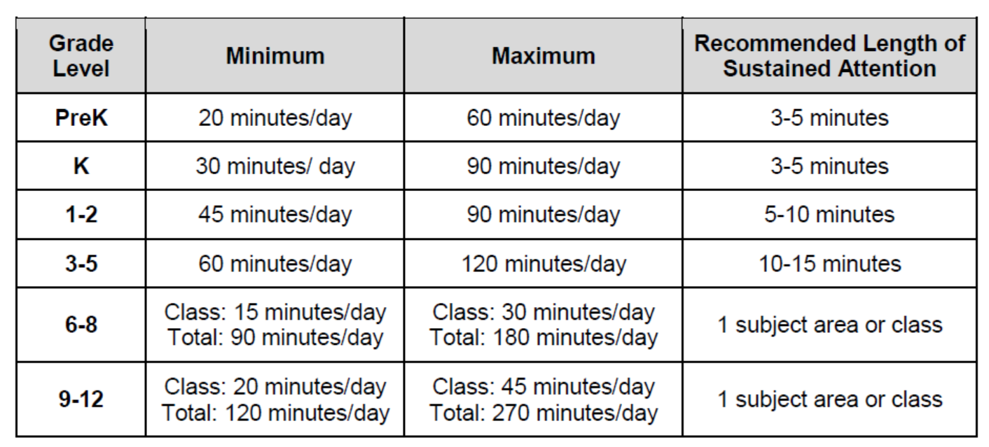 Minutes Chart