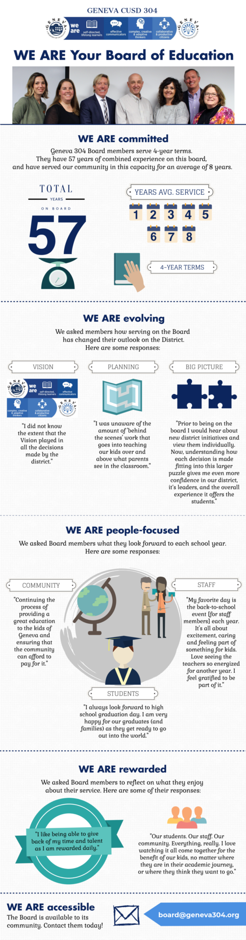 WE ARE Board Infographic 2