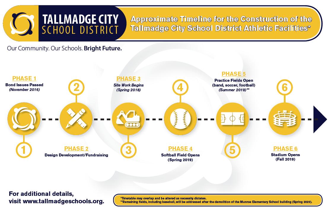 Facilities Timeline
