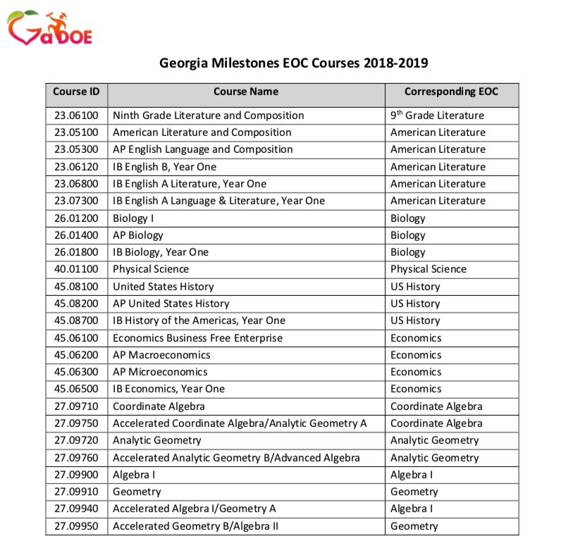 EOC List